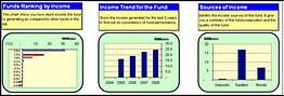 dashboard on unit trust income