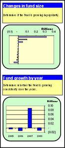 dashboard on fund size