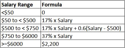 cpf-formula