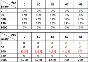 cpf table filled with percentage and fixed value