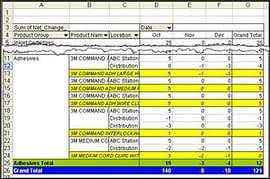 Stock Movements Details